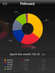 Monthly Spending February