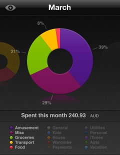 Monthly Spending Summary