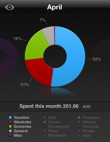 april money monthly spending