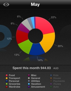 May Monthly Spending