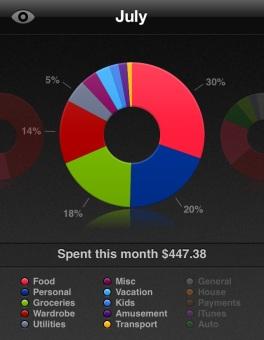 July spending travel money budget