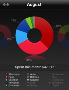 August spending summary money travel