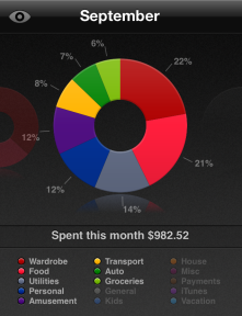 travel money spending summary