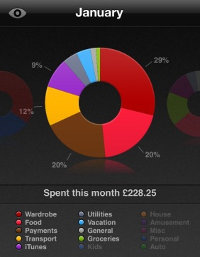Spending summary january saver