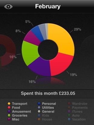February spending saver app