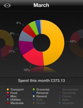 Monthly Spending March Saver