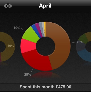 April Spending summary travel money budgeting saver app