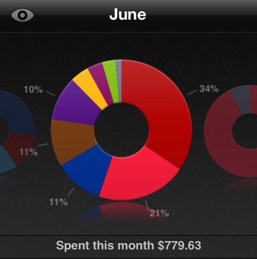 Saver App spending