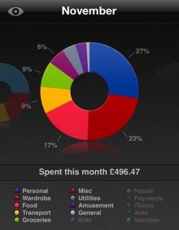 November Spending saver