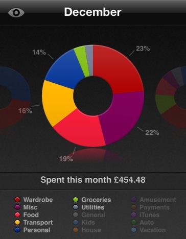 Saver spending summary